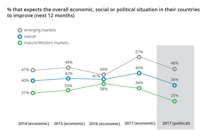 Millennial survey - economic situation