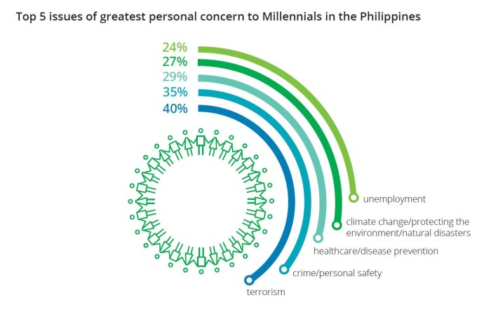 Millennial survey - top 5 issues