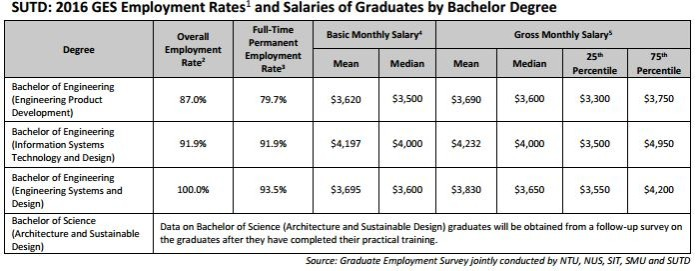 SUTD employment rates and graduate salaries