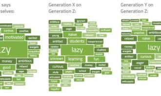 Universum Generation report (Gen Z)