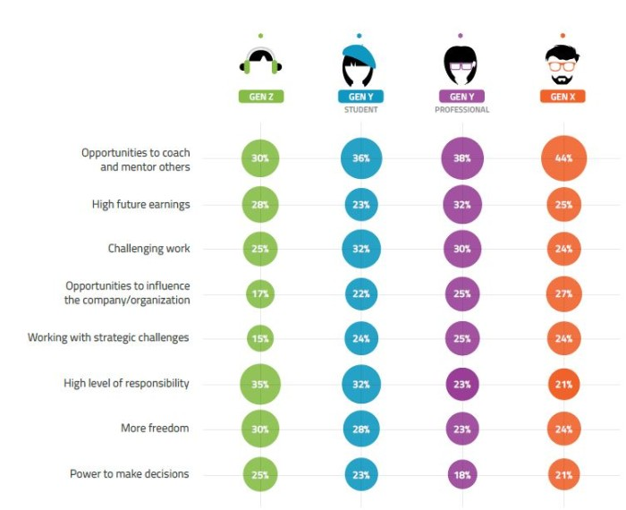Universum Generation report (why leadership roles are attractive)