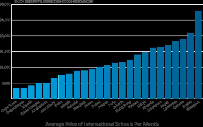 international-school-prices