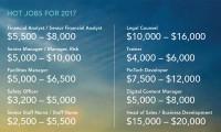 Capita and Kelly salary survey 2017