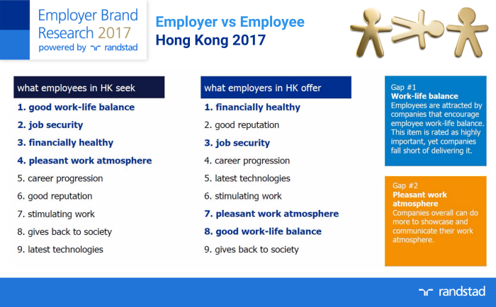 HK - Employer vs Employee 2017