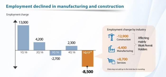MOM_Q12017_info 2 manufacturing