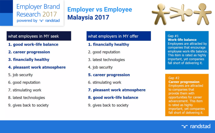 MY - Employer vs Employee 2017