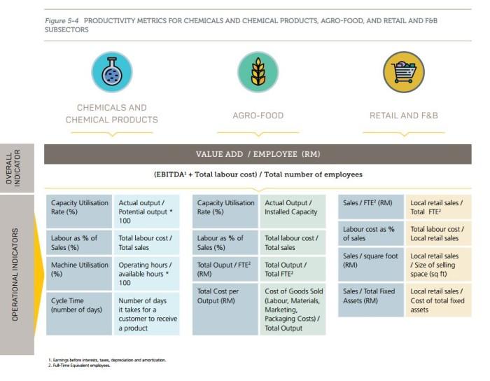 Pm najib launches malaysia productivity blueprint to achieve 2020 mpb metric toolkit malvernweather Choice Image