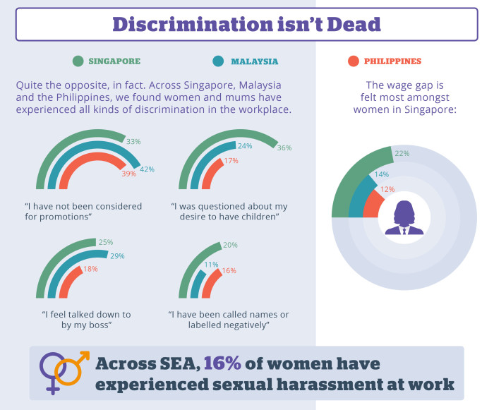 workplace discrimination in malaysia Malaysia - malaysia, 3 june, 2013 - according to jobstreetcom's recent survey  on gender discrimination at the workplace, more than half of the.