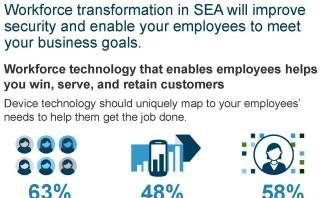 Workforce Transformation infographic