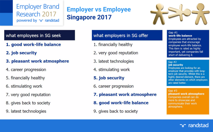 SG - Employer vs Employee 2017