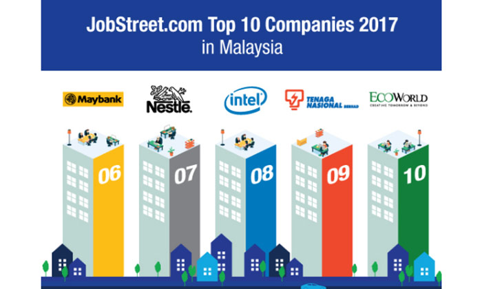 Top 10 companies malaysians are most attracted to work for for Best product development companies