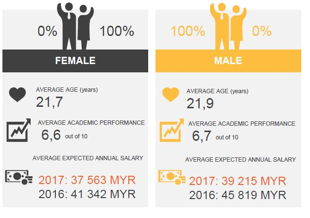 male female salary MY