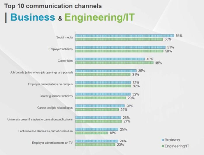 10 communication channels