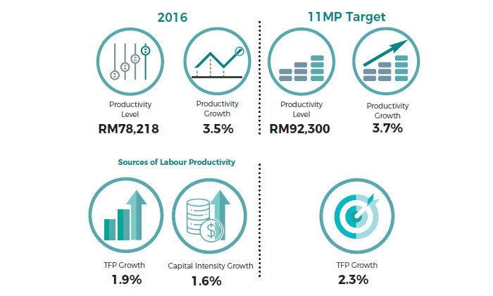 Malaysia labour productivity report 2016-2017