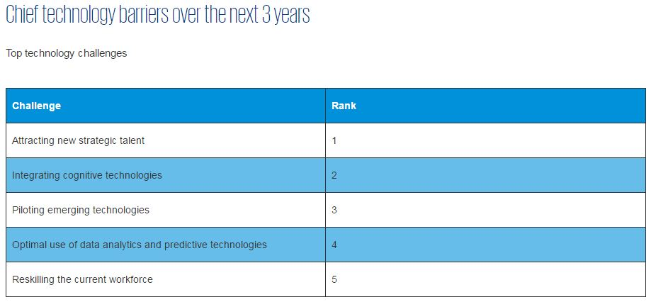 Chief technology barriers - KPMG