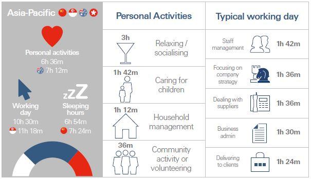 HSBC Essence of Enterprise infographic APAC