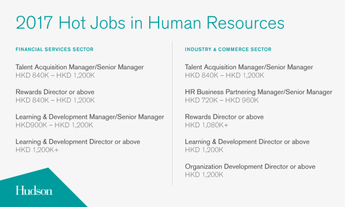 Business Development Manager Salary >> Hong Kong S Most In Demand Roles And Salaries Human Resources Online