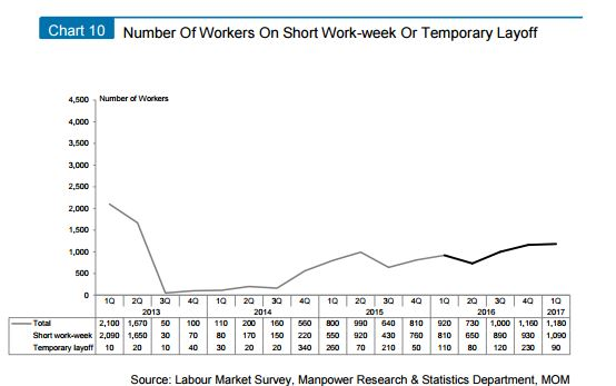 MOM - no.of workers on short week