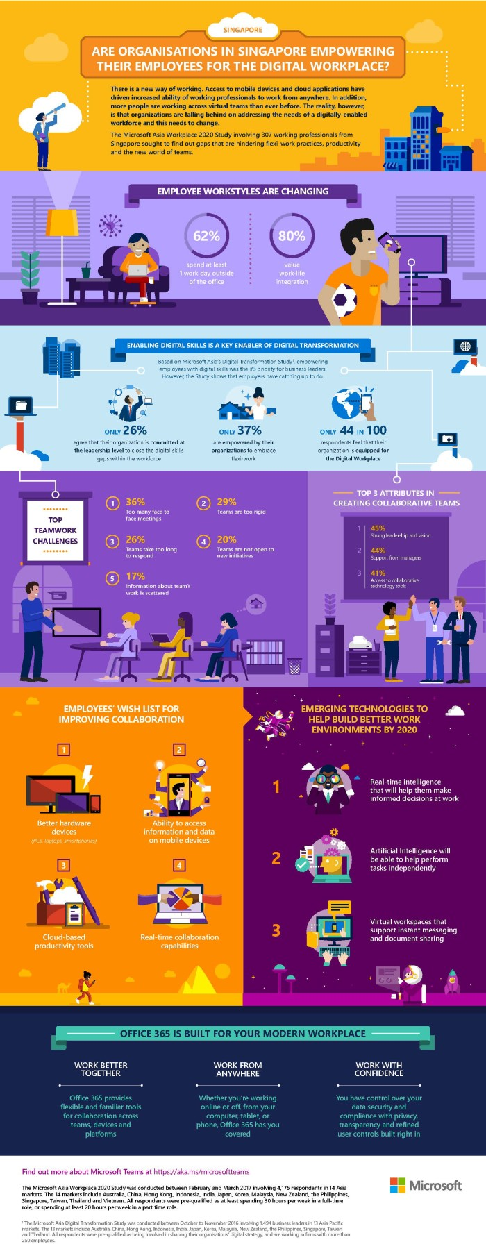 Microsoft Workplace 2020 Study - Singapore Infographic