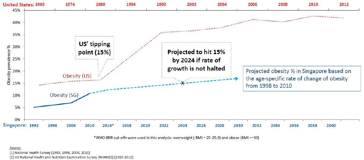 Obesity percentage (SG vs US)