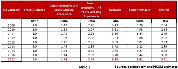 PIKOM salary report 2