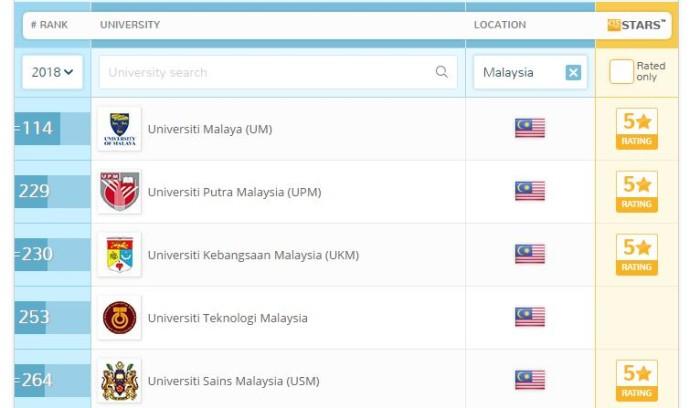 QS Rankings Malaysia