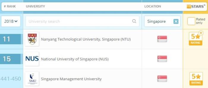 QS Rankings Singapore