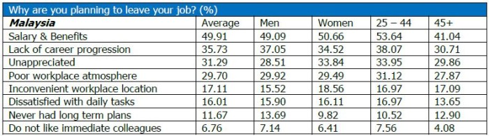 Randstad survey Malaysia