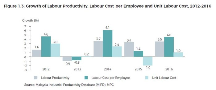 Growth of labour productivity