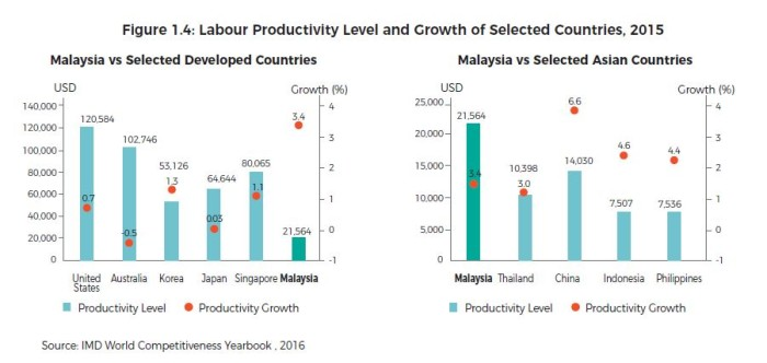 labour productivity growth of selected countries