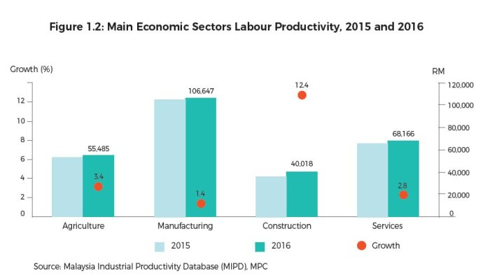main economic sectors labour productivity