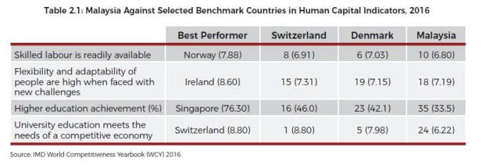 malaysia benchmarked on human capital indicators