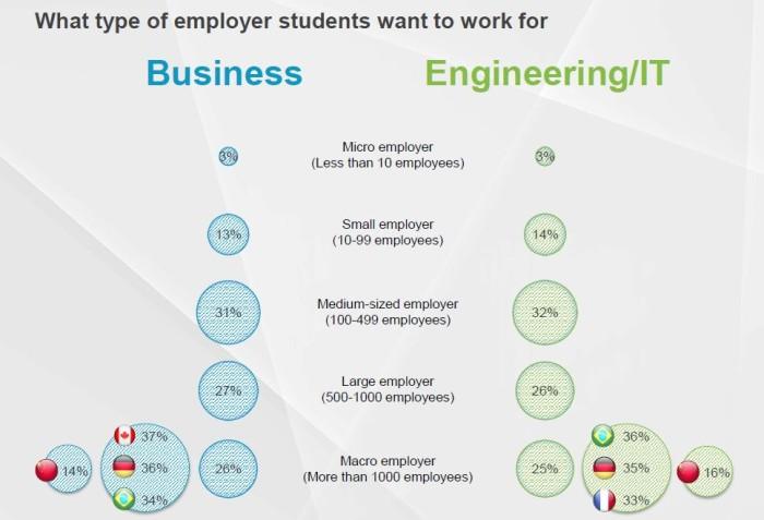 type of employer