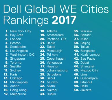 Dell top 50 cities for WE