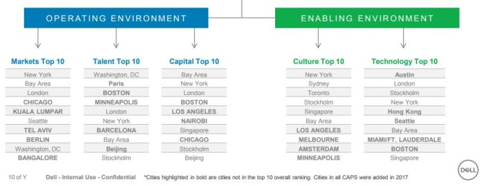Dell Environments Top 10