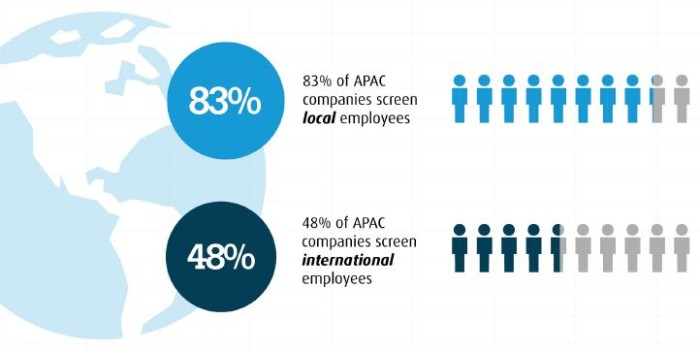 HireRight international screening graphic
