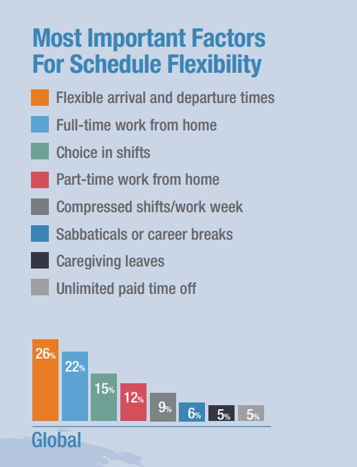 ManpowerGroup flexibility survey