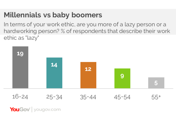YouGov survey (Millennials vs Baby Boomers)