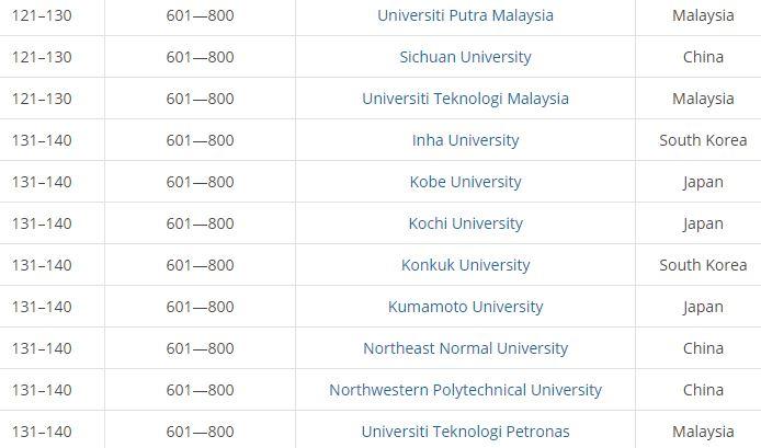 Top Malaysia universities