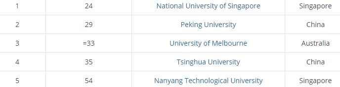 Top 5 universities in APAC