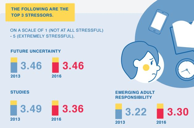 national youth council survey top stressors