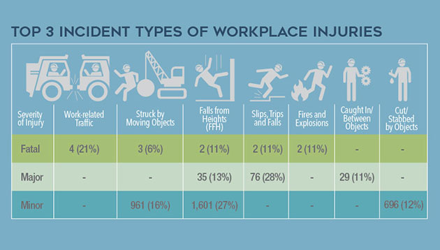 Workplace fatalities in Singapore
