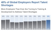 Global talent shortage