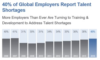 Global talent shortage