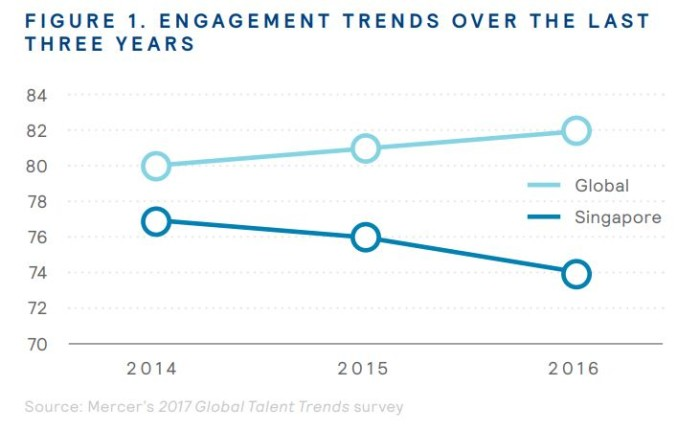 Mercer engagement trends