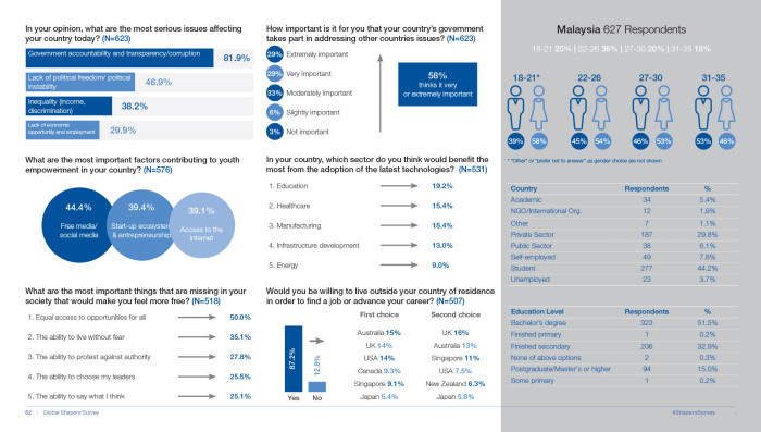 WEF Malaysia infographic