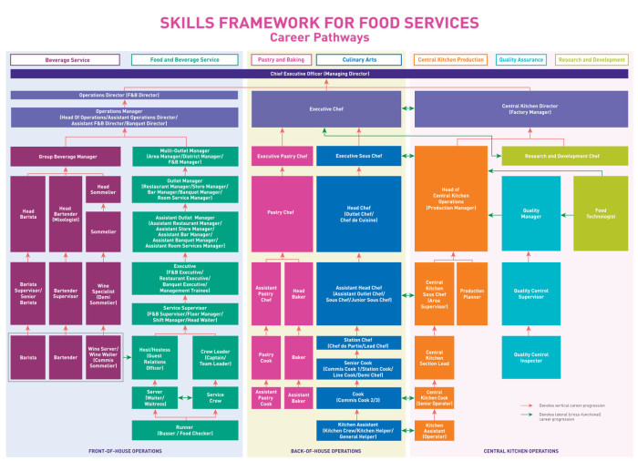 Skills Framework - Food Services