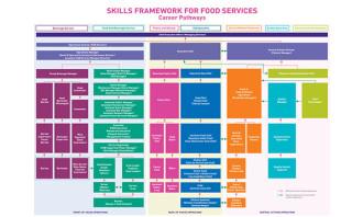 Skills Framework for Food Services