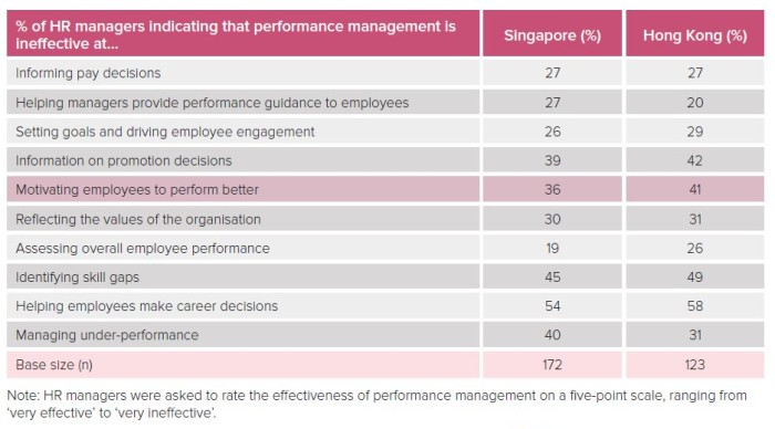 Issues with performance management