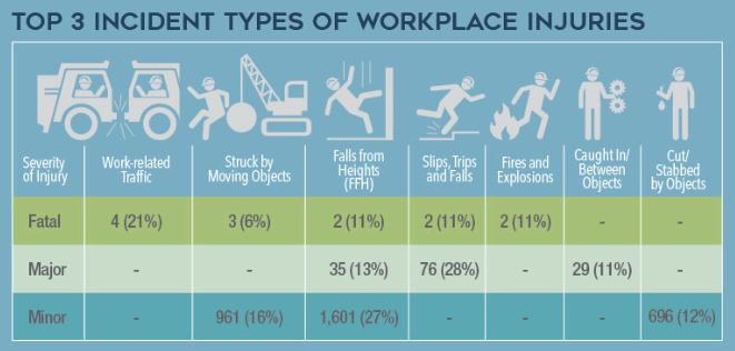 types of workplace injuries